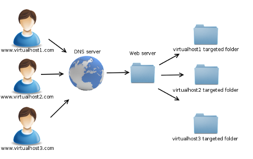 apache virtual host example