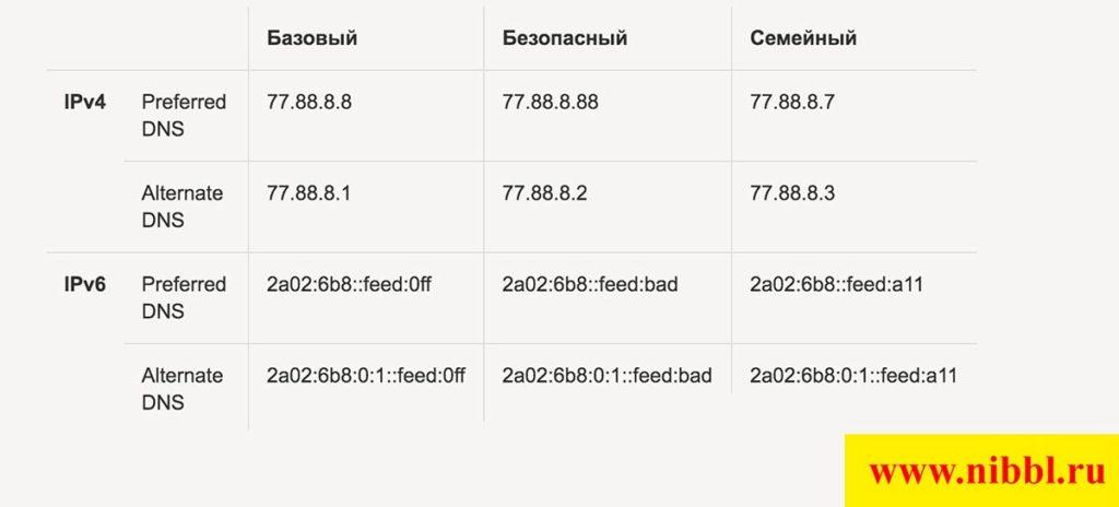 Яндекс ДНС
