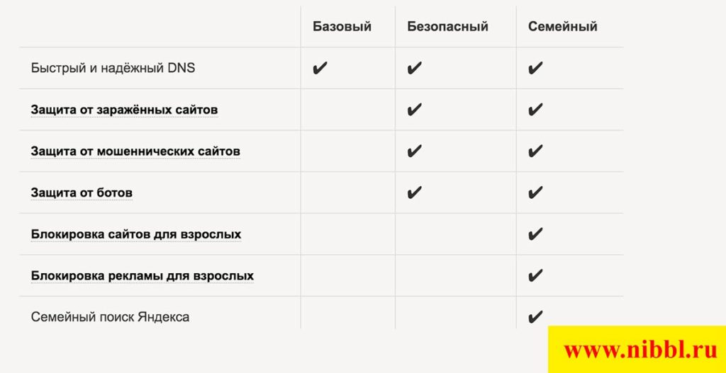 режимы работы яндекс ДНС