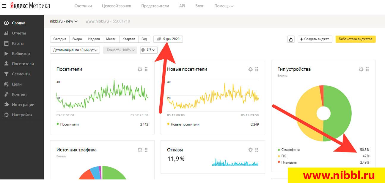 рост посещения сайта в два раза