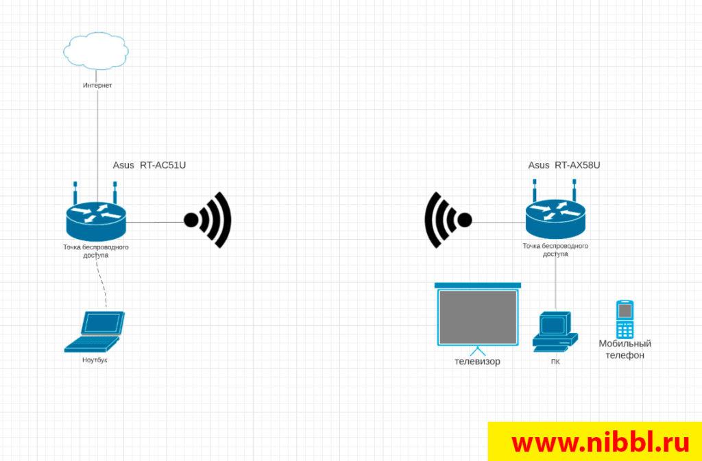 как подключить два роутера между собой по wifi