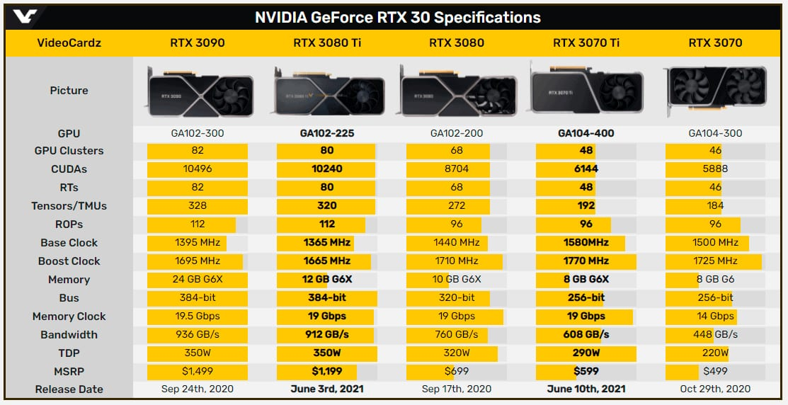 сколько стоит Nvidia RTX 3070 Ti и RTX 3080 Ti