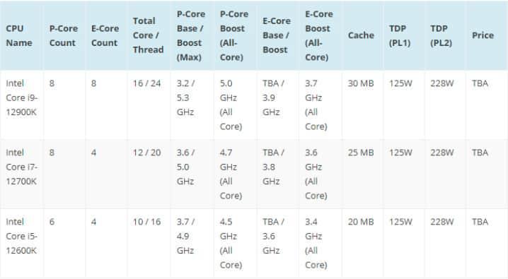таблица сравнений процессора 12th Gen Intel